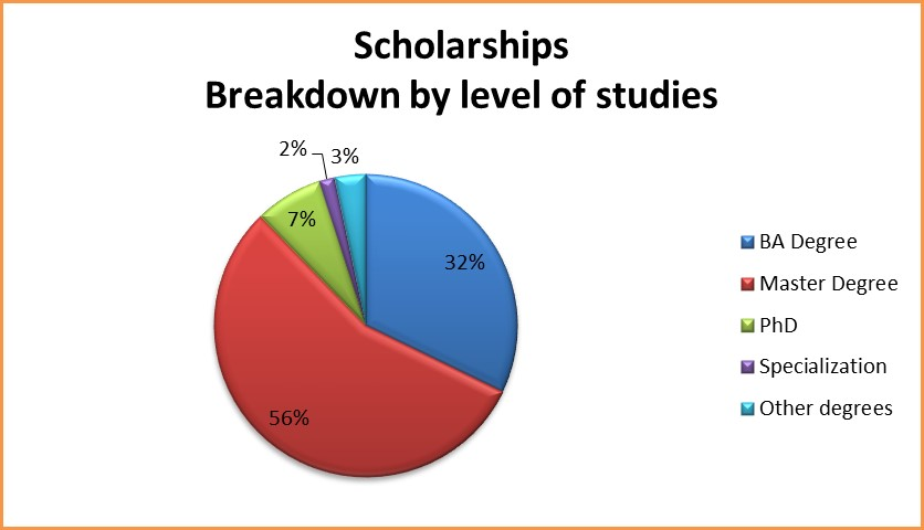 scholarships level